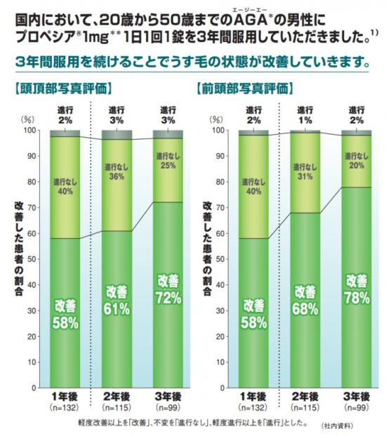 フィナステリド服用1年~3年で90%がAGA改善