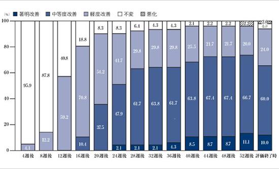 医師によるミノキシジルの使用した方の評価を医師視点からグラフに!
